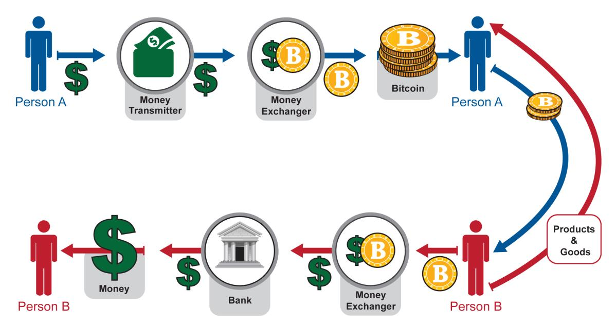 Series of transactions in a decentralized virtual currency