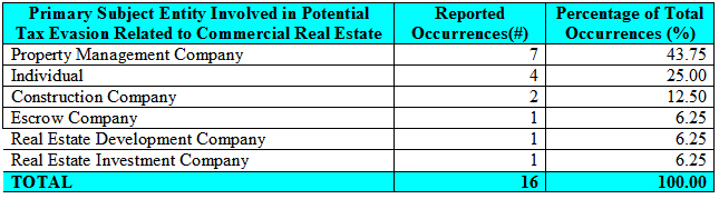 Table 4 shows a breakdown of the sampled SARs describing commercial real estate-related businesses, professions and persons involved in alleged activities generally indicative of tax evasion